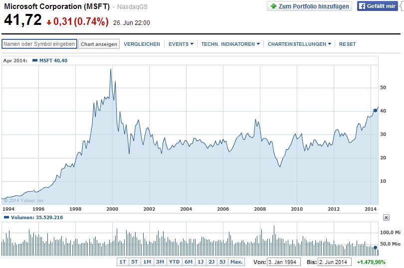 fallen der aktienkurse