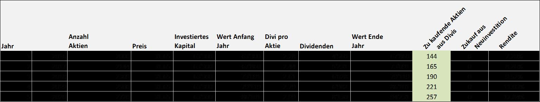 aktien mit dividende